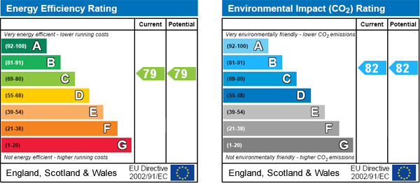 EPC Graph for Cranleigh Drive, Leigh-on-Sea